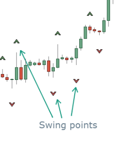 Fractals as swing points