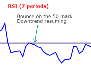 RSI bounce on 50 mark
