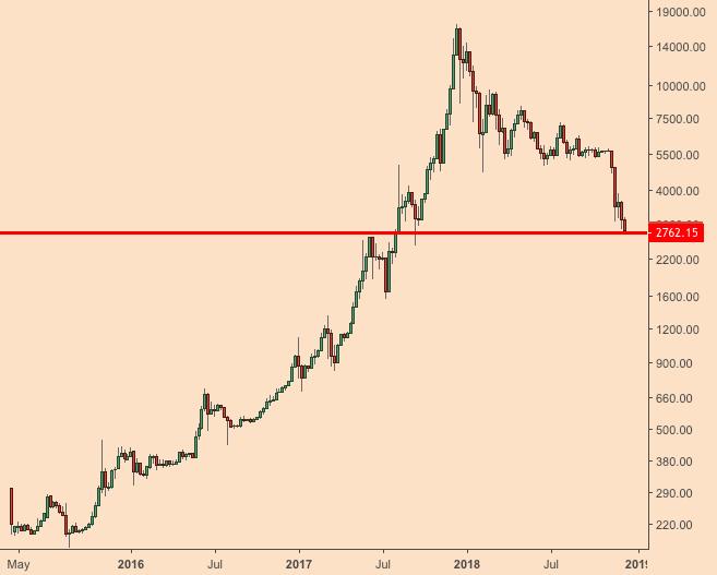 Bitcoin_logarithmic-scale