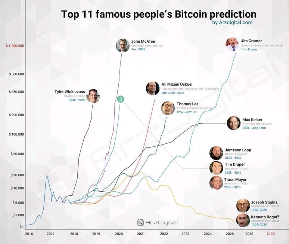 Top 11 Bitcoin predictions