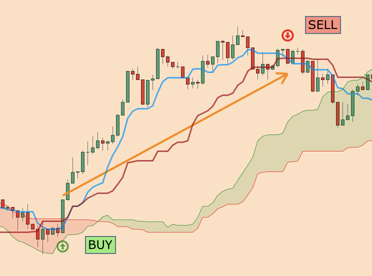 Scalping entry on an ichimoku chart