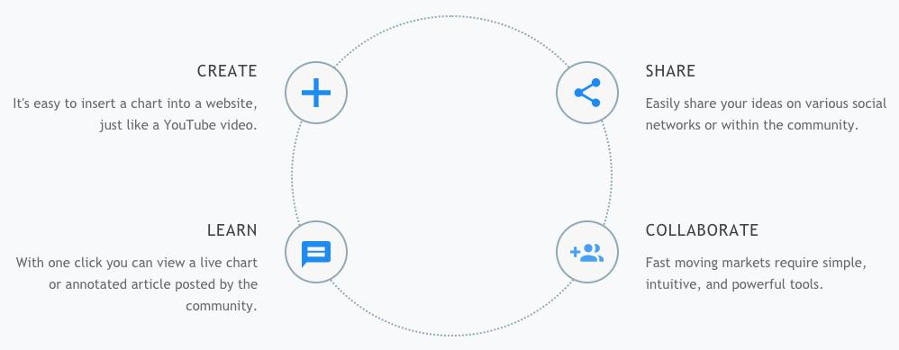 Create, Share, Learn, Collaborate