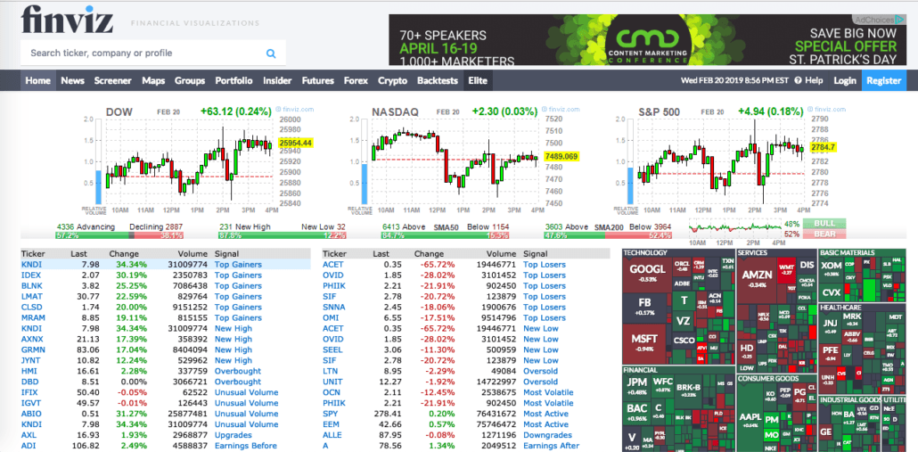 The Top 10 Free Stock Chart websites for day traders