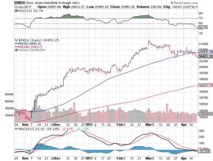 Stockcharts screen copy of SharpChart