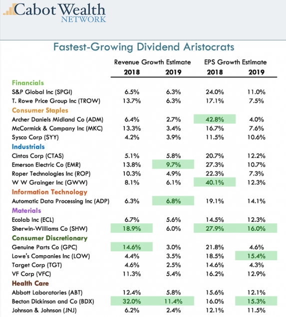 Cabot Wealth table showing the fastest growing dividend aristocrats