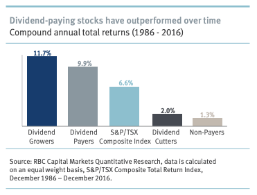 Graph from RBC study on Dividend paying stocks showing they have outperformed over time